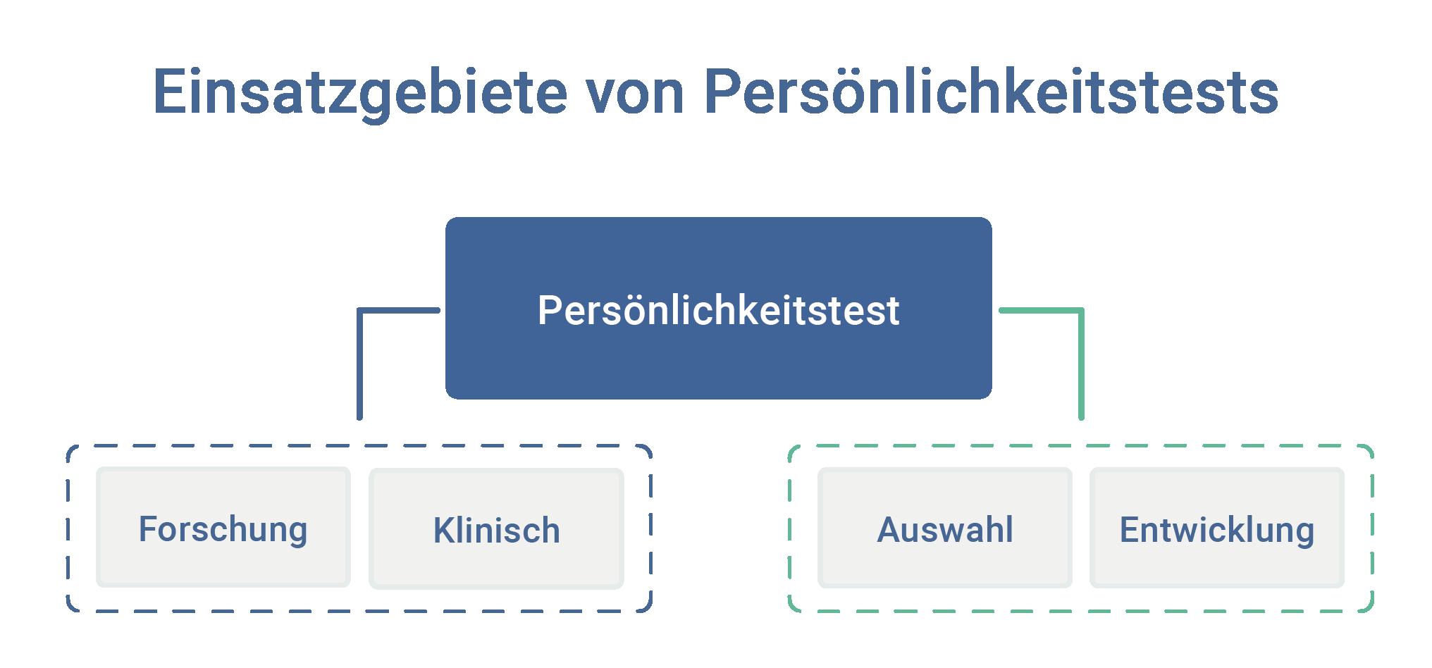Einsatzgebiete Eignungsdiagnostische Verfahren Persönlichkeitstests  personal auswahl entwicklung